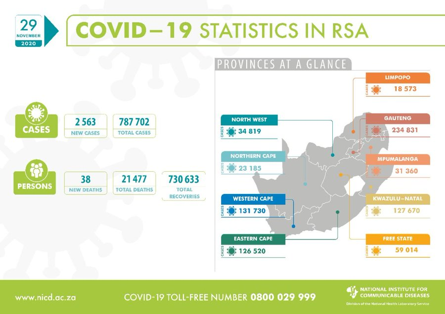National Institute for Communicable Diseases, South Africa (NICD)