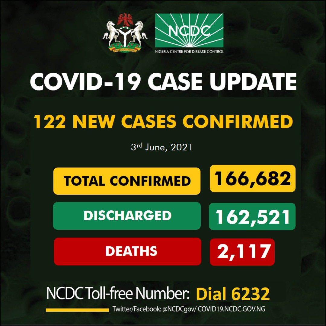 Nigeria Centre for Disease Control (NCDC)