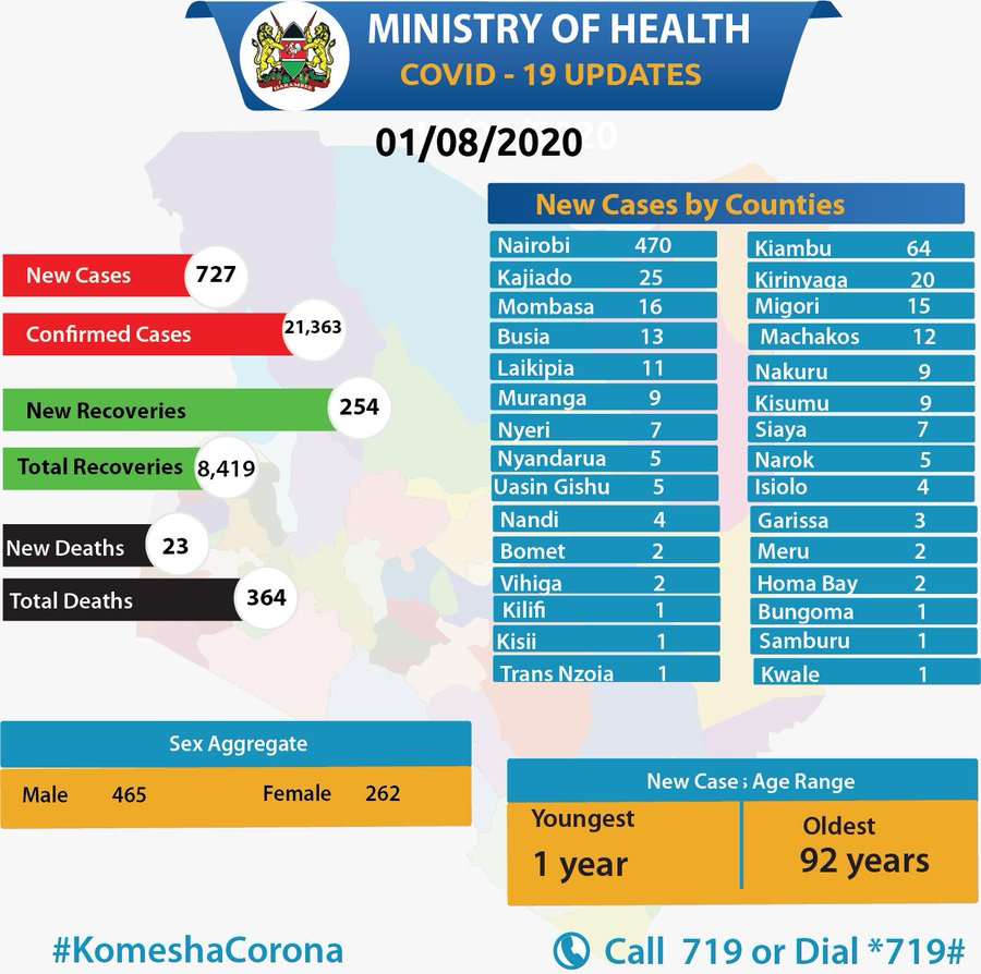 Ministry of Health, Kenya