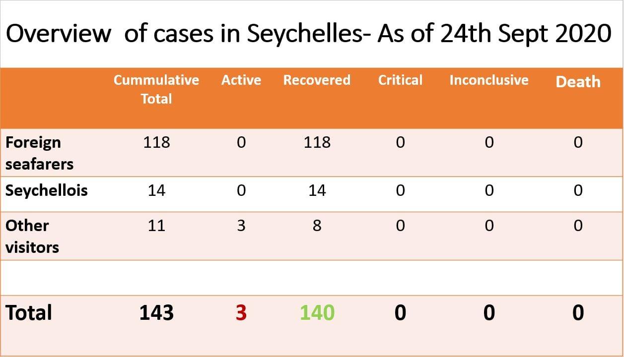 Department of Health, Seychelles