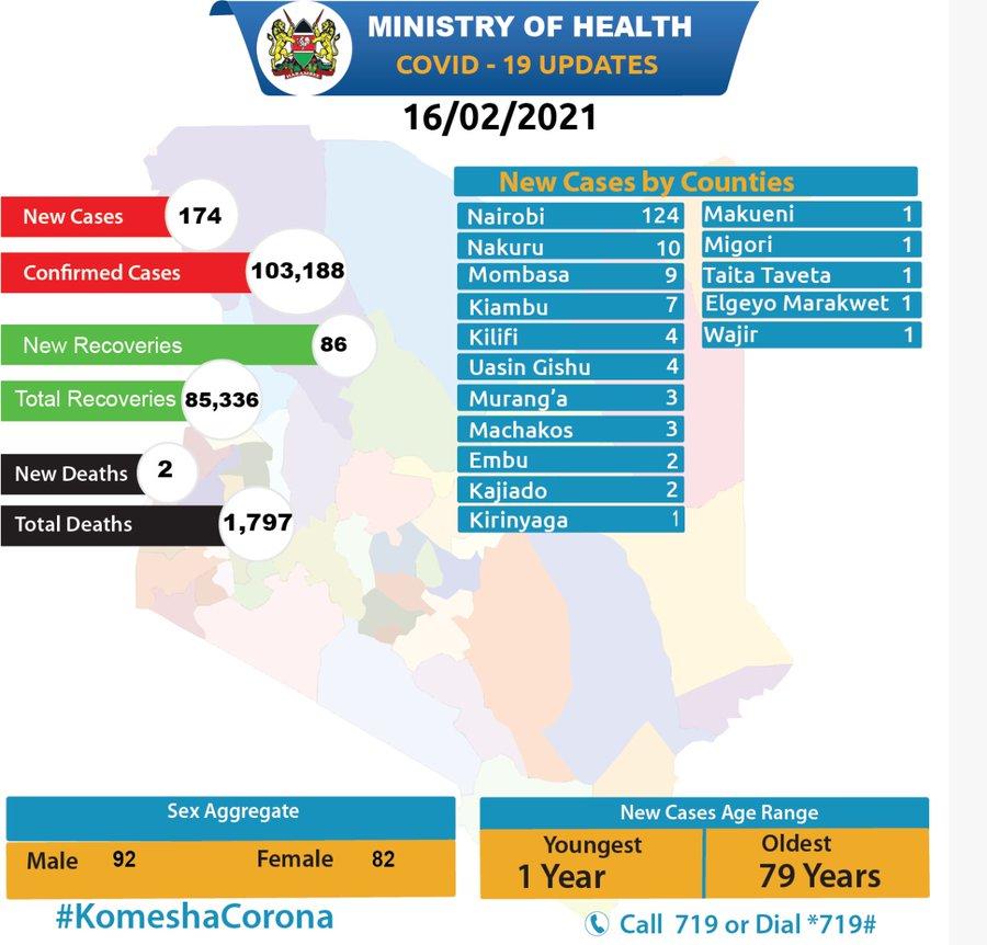 Ministry of Health, Kenya