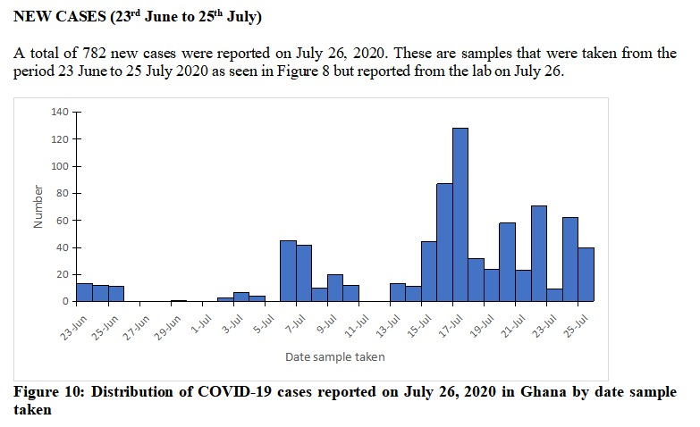 Disease Surveillance Department, Ghana Health Service