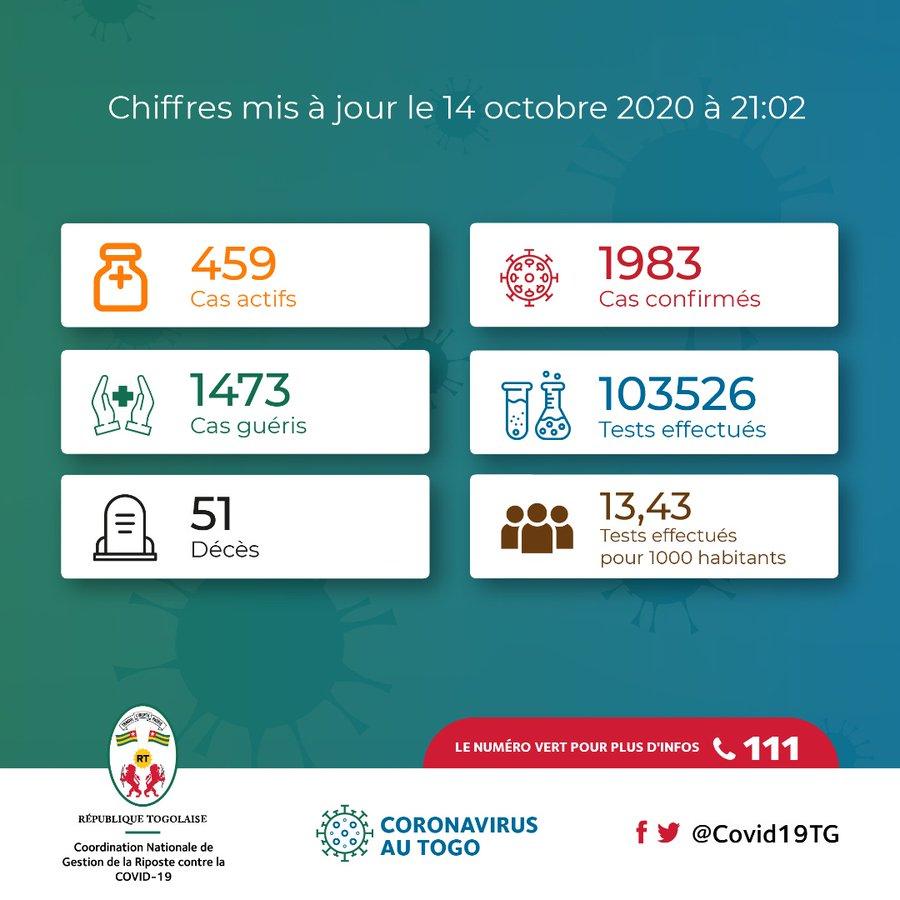 La Coordination Nationale de Gestion de la Riposte au COVID-19 - République Togolaise