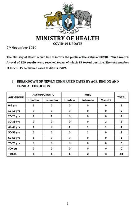 Government of Eswatini