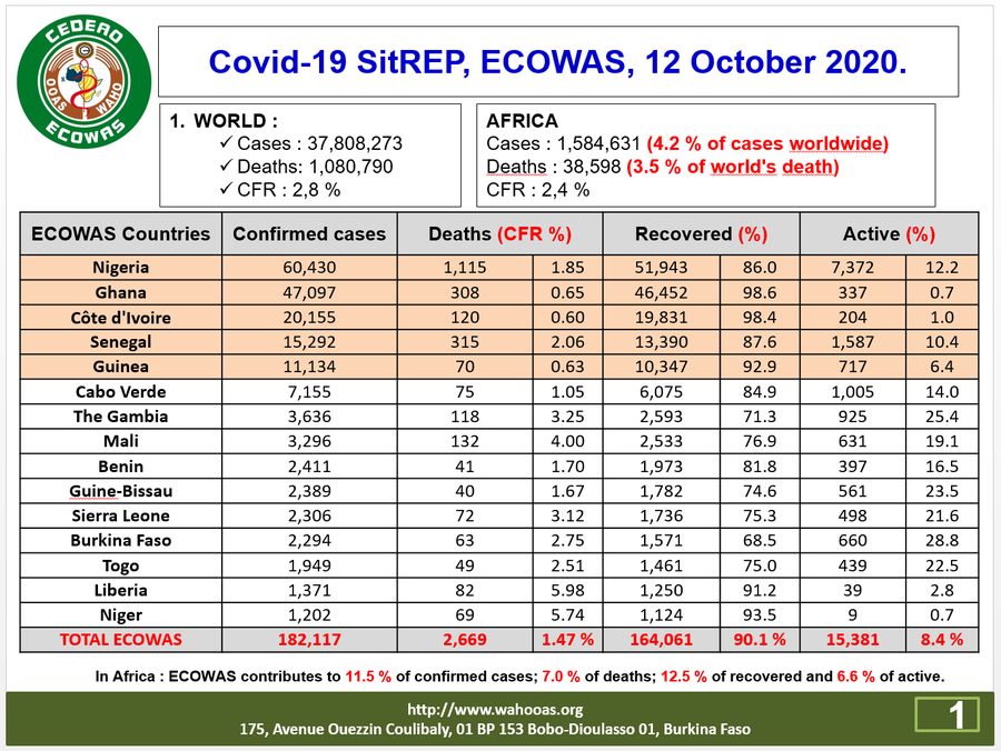 ECOWAS Regional Centre for Surveillance and Disease Control (ECOWAS RCSDC)