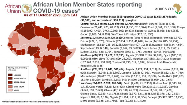Coronavirus: African Union Member States reporting COVID-19 cases as of 17 October 2020, 6 pm EAT