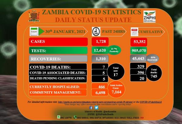 Coronavirus – Zambia: COVID-19 update (30 January 2021)