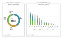 MENA Committed Energy Investments_EN.jpg
