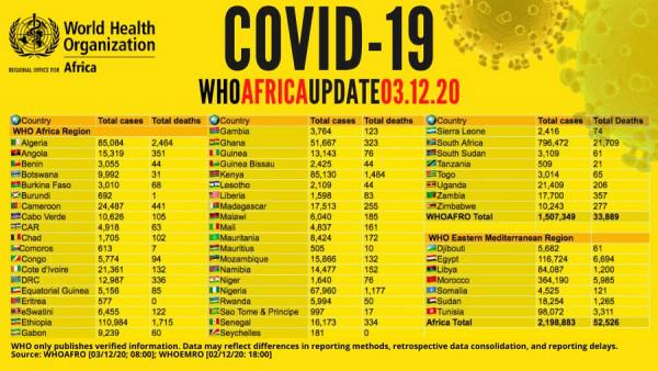 Coronavirus – Africa: COVID-19 Update (3rd December 2020)