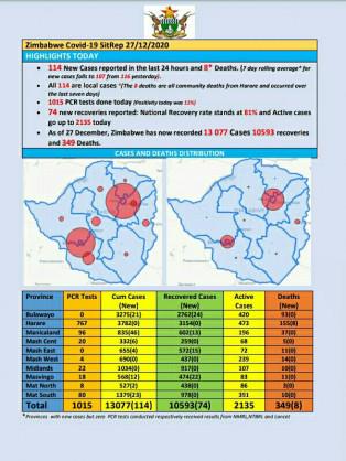 Coronavirus – Zimbabwe: COVID-19 Update (27th December 2020)