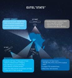 EUTEL-LSTATS-SUB-SAHARAN-AFRICA-EN.JPG
