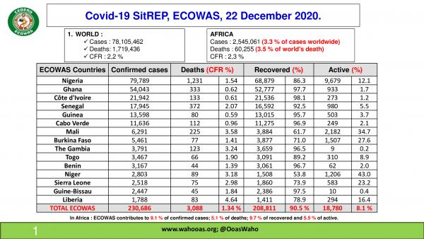 Coronavirus – ECOWAS: COVID-19 update (22 December 2020)