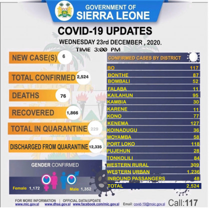 Coronavirus – Sierra Leone: COVID-19 update (23 December 2020)