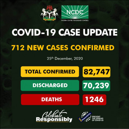 Coronavirus – Nigeria: COVID-19 case update (25th December 2020)