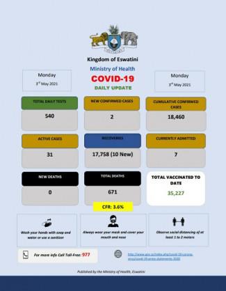 Coronavirus - Eswatini: COVID-19 daily update (3 May 2021)