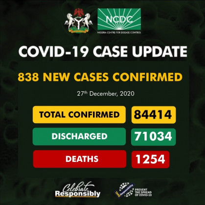 Coronavirus – Nigeria: COVID-19 case update (27th December 2020)