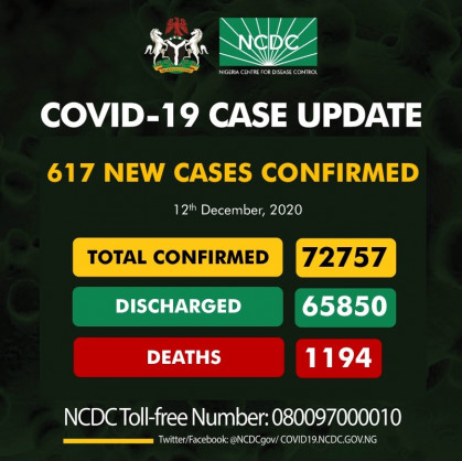 Coronavirus – Nigeria: COVID-19 case update (12th December 2020)