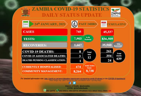 Coronavirus – Zambia: COVID-19 update (24 January 2021)