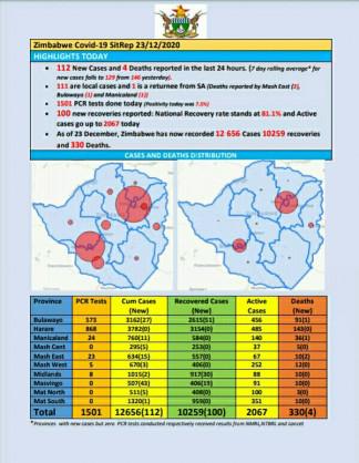 Coronavirus – Zimbabwe: COVID-19 Update (23rd December 2020)
