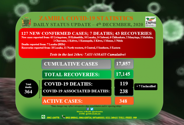 Coronavirus – Zambia: Daily status update (4th December 2020)