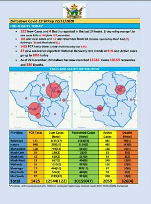 Coronavirus – Zimbabwe: COVID-19 Update (22nd December 2020)