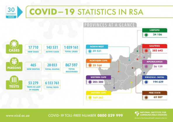 Coronavirus – South Africa: COVID-19 update for South Africa (30 December 2020)