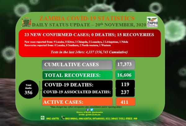 Coronavirus - Zambia: Daily status update (20th November 2020)