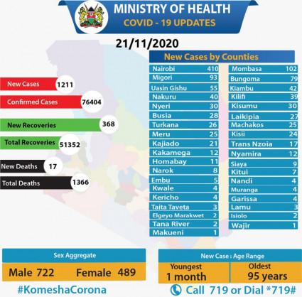 Coronavirus - Kenya: COVID-19 updates (21 November 2020)