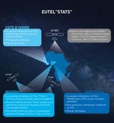 EUTEL-STATS-SUB-SAHARAN-AFRICA-FR.JPG