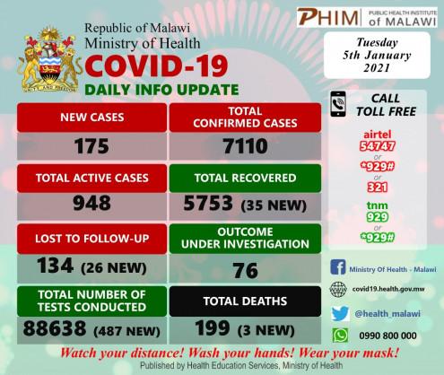 Coronavirus – Malawi: COVID-19 update (05 January 2021)