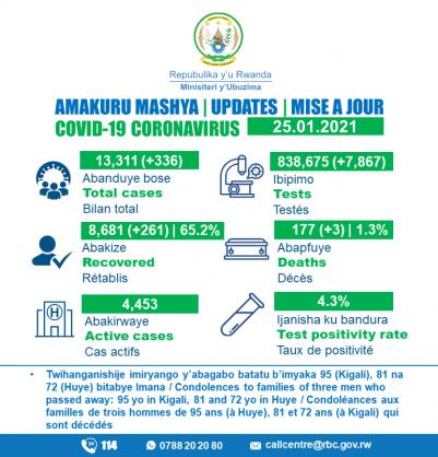 Coronavirus – Rwanda: COVID-19 update (25 January 2021)