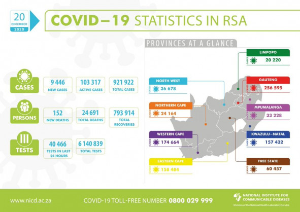 Coronavirus – South Africa: COVID-19 update for South Africa (20 December 2020)