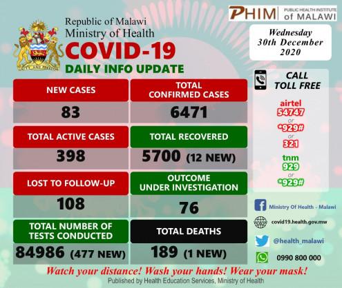 Coronavirus – Malawi: COVID-19 update (30 December 2020)