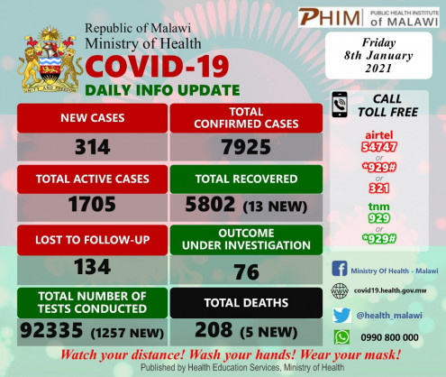 Coronavirus – Malawi: COVID-19 update (08 January 2021)