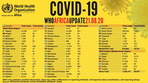 Coronavirus - Africa: WHO Africa COVID-19 Update 21.08.2020