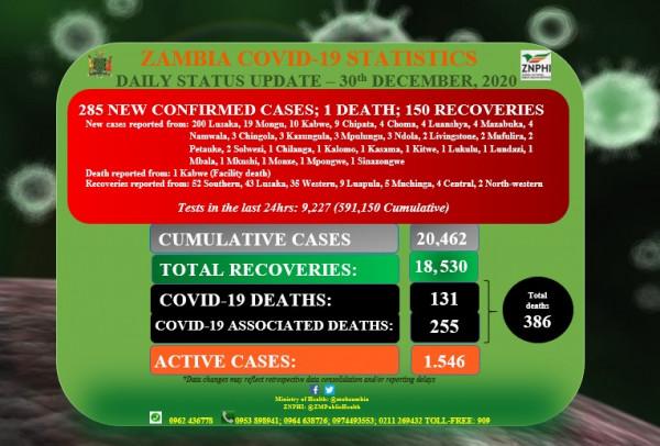 Coronavirus – Zambia: Daily status update (30th December 2020)
