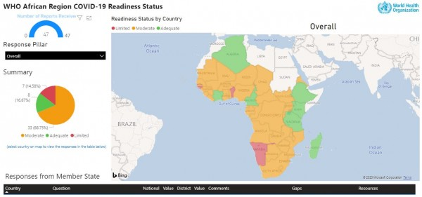 WHO COVID-19 readiness dashboard in African Region