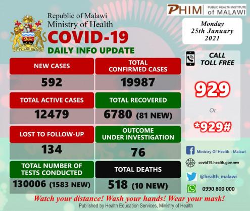 Coronavirus – Malawi: COVID-19 update (25 January 2021)