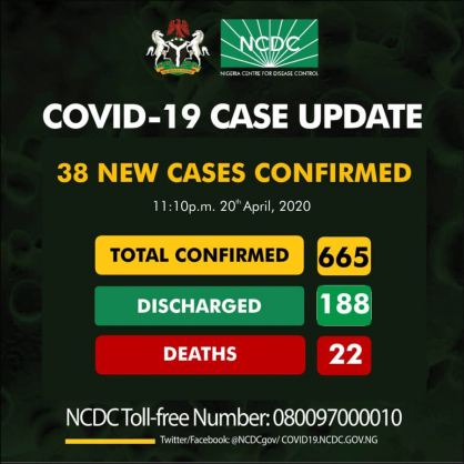 Coronavirus – Nigeria: 665 confirmed cases of COVID-19 reported in Nigeria