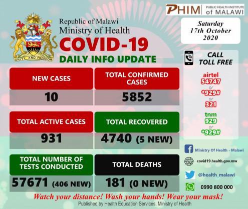 Coronavirus - Malawi: COVID-19 Daily Information Update (17th October 2020)