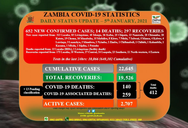 Coronavirus – Zambia: COVID-19 update (05 January 2021)