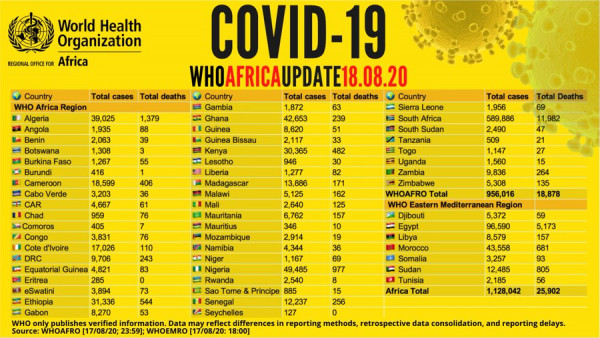 282 more COVID-19 patients die as infection numbers decrease