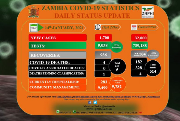 Coronavirus – Zambia: COVID-19 update (14 January 2021)
