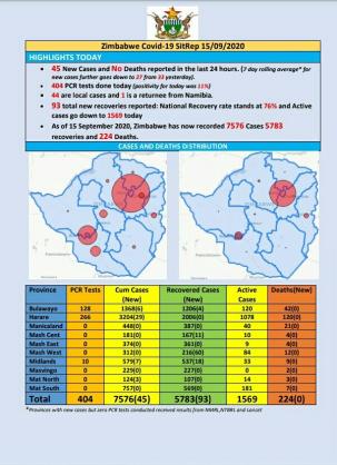 Coronavirus - Zimbabwe: COVID-19 Update (15 September 2020)