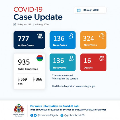 Coronavirus - Gambia: Daily Case Update as of 6th August 2020