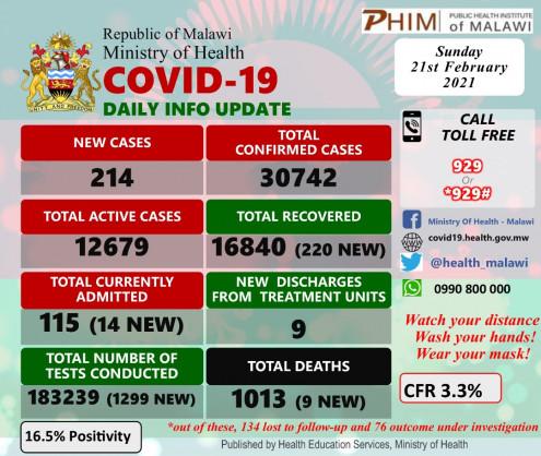 Coronavirus - Malawi: COVID-19 update (21 February 2021)