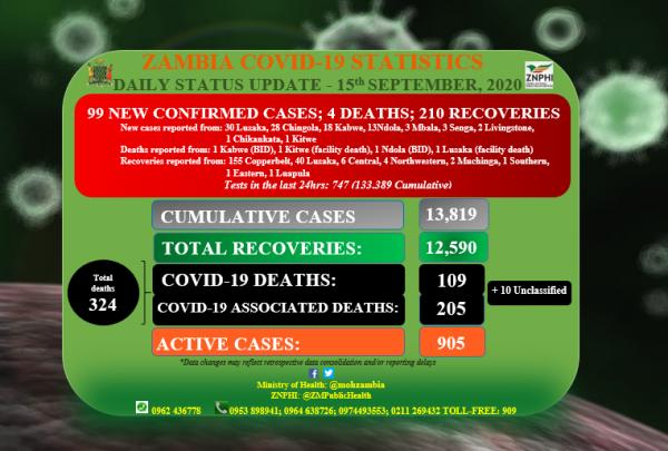 Coronavirus - Zambia: Daily COVID-19 update (15 September 2020)