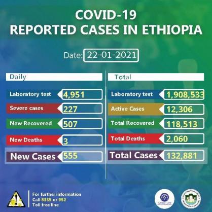 Coronavirus – Ethiopia: COVID-19 update (22 January 2021)