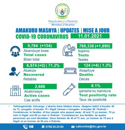 Coronavirus – Rwanda: COVID-19 update (11 January 2021)