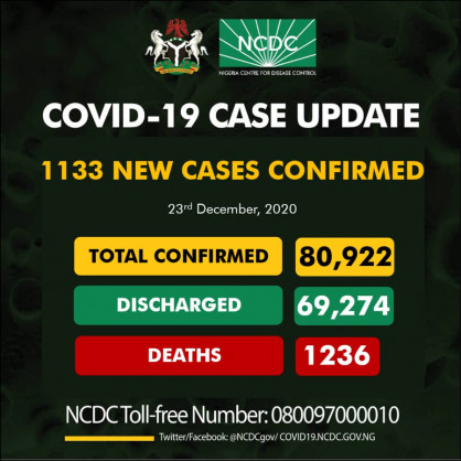 Coronavirus – Nigeria: COVID-19 case update (23rd December 2020)